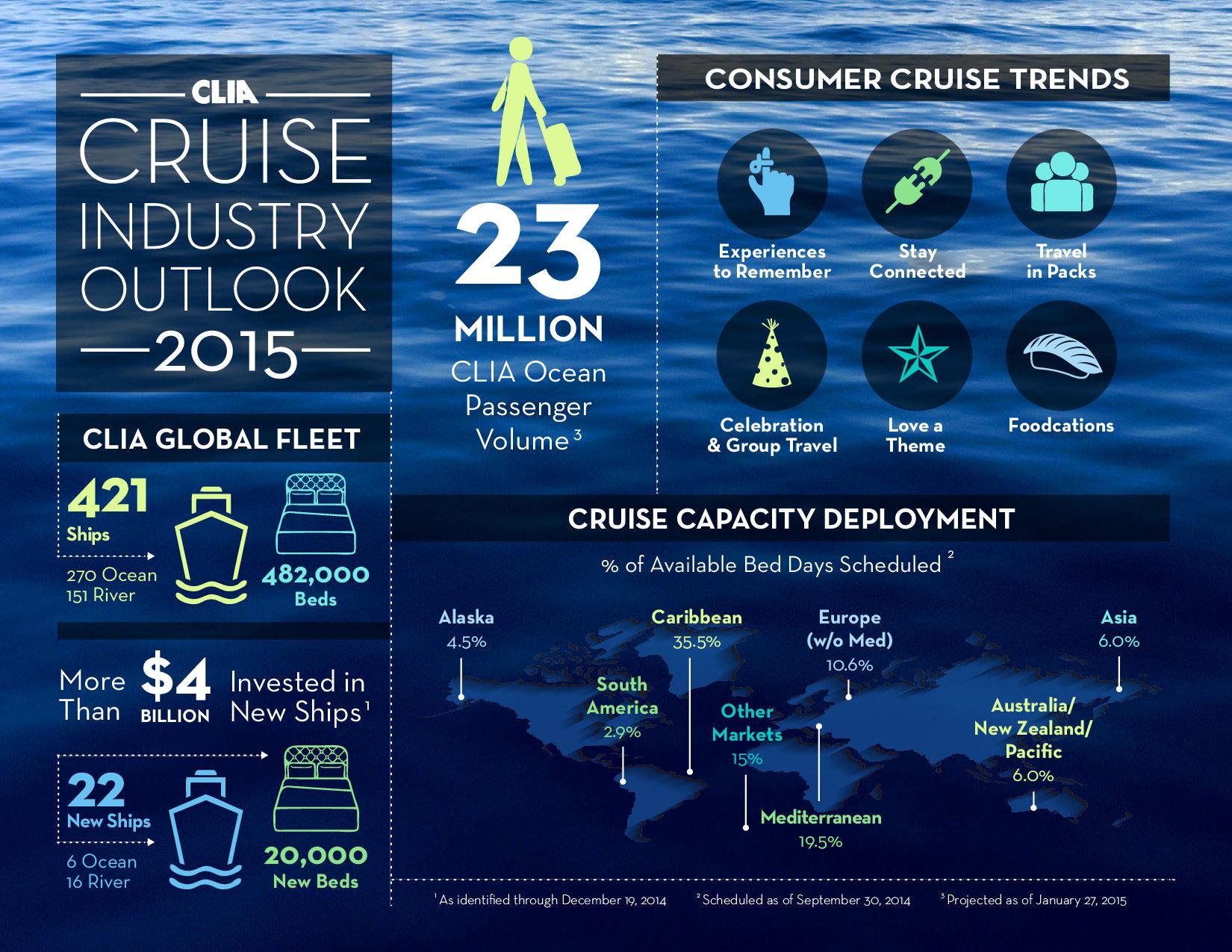 CLIA infographic 2014