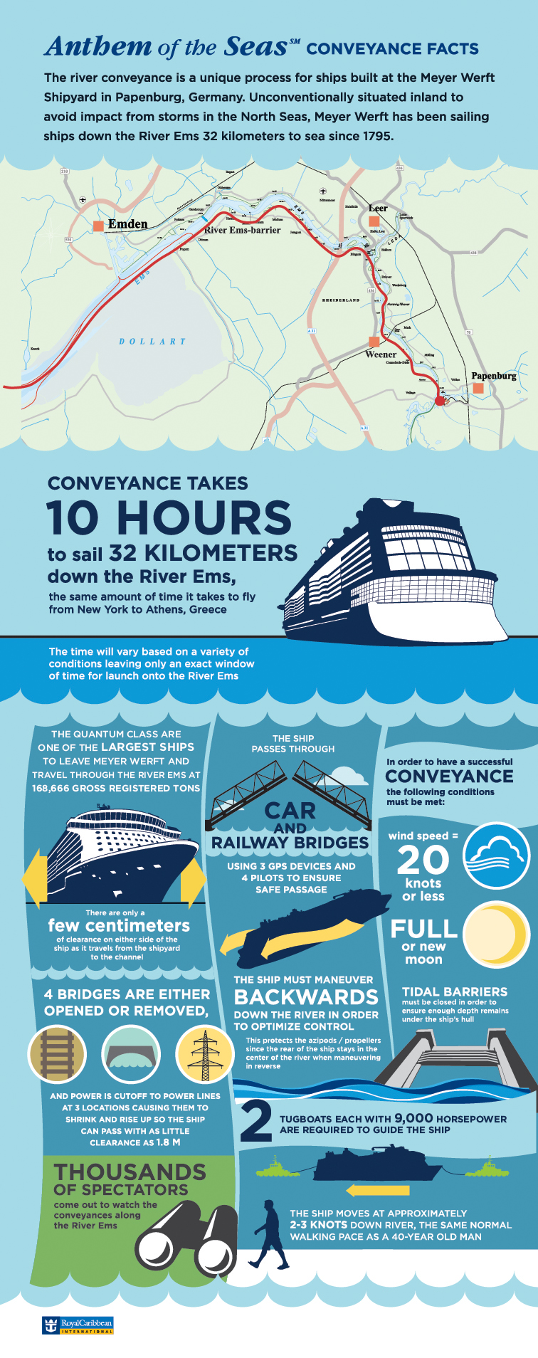 Anthem of the Seas Conveyance Facts