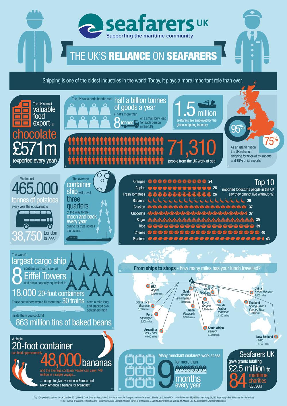 Seafarers infographic