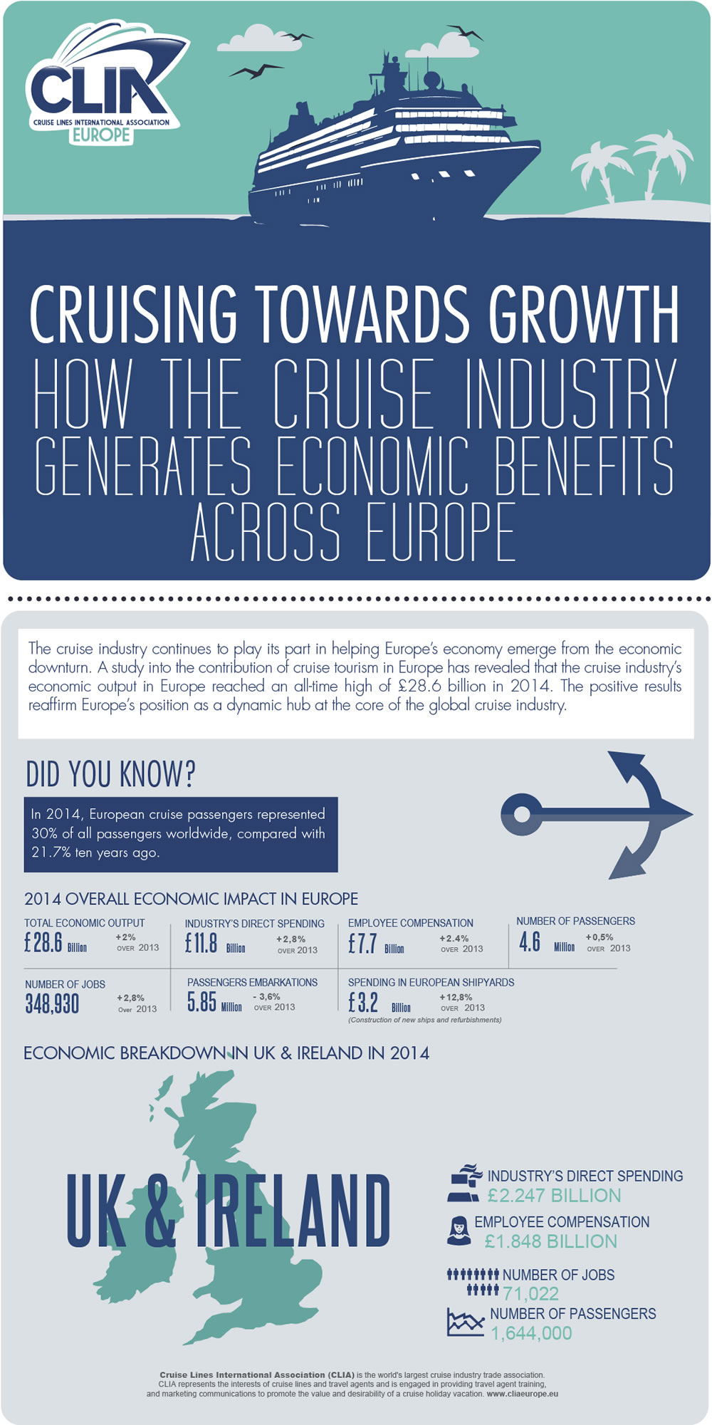 Cruise Industry Economic Contribution Infographic