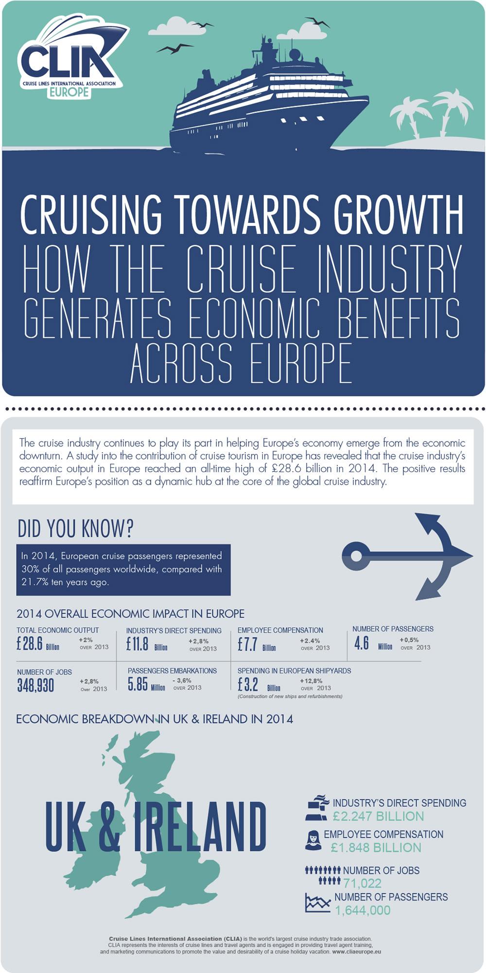 Cruise Industry Economic Contribution Infographic