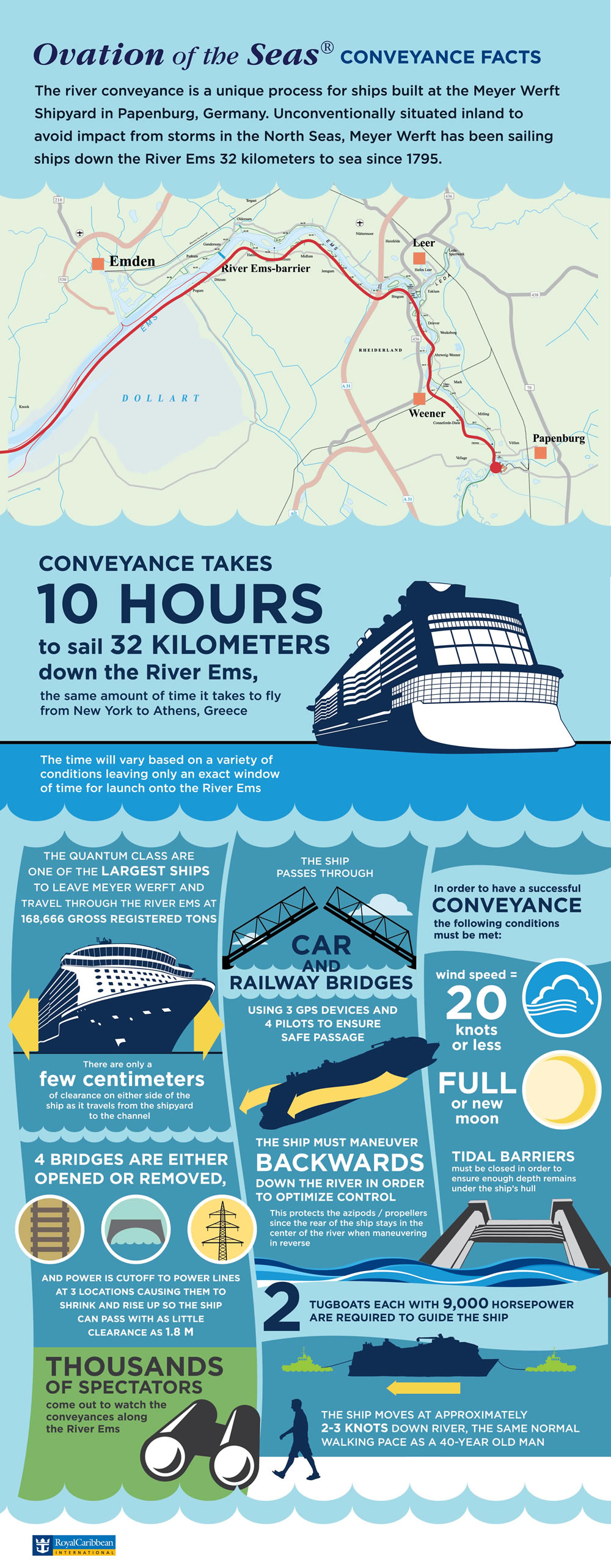 Ovation of the Seas conveyance infographic