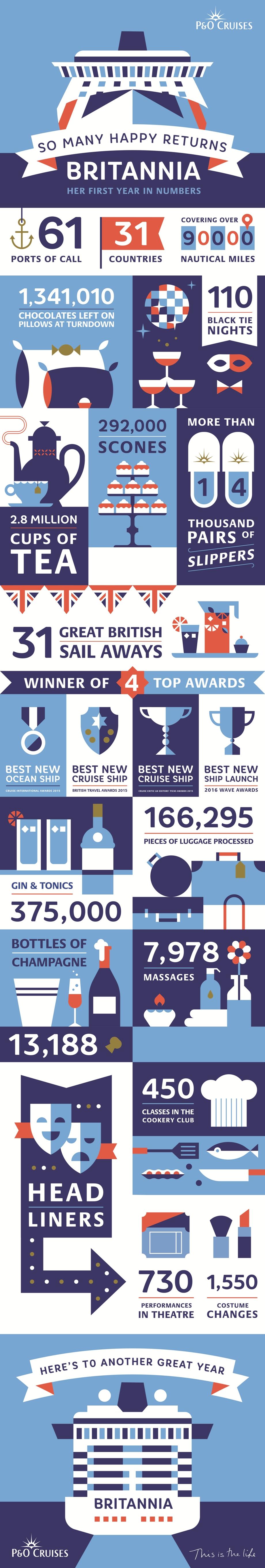 Britannia infographic