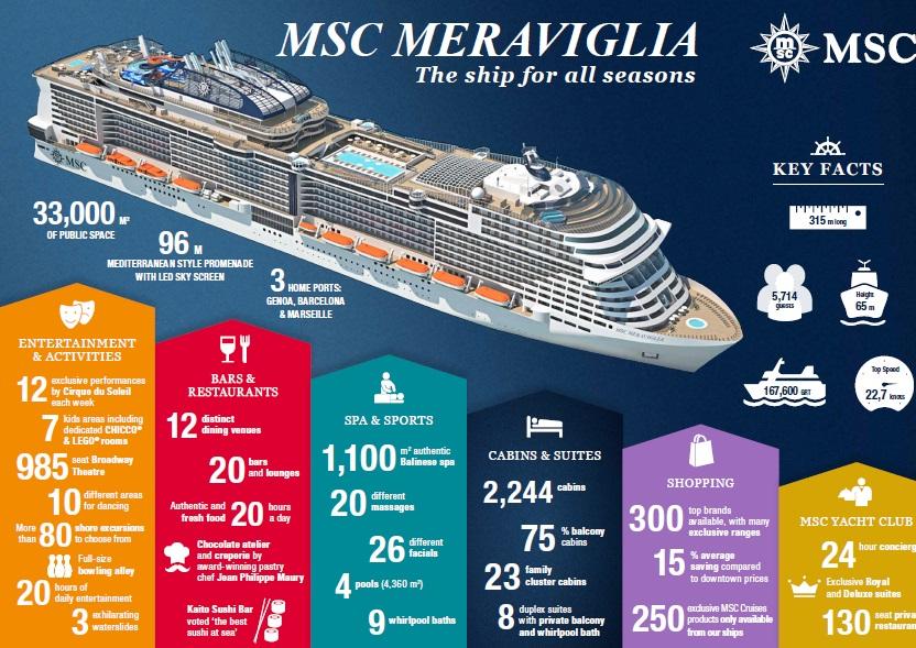 MSC Meraviglia fact sheet